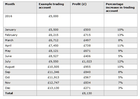 Forex trading account size