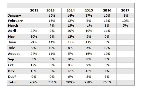 Forex performance chart